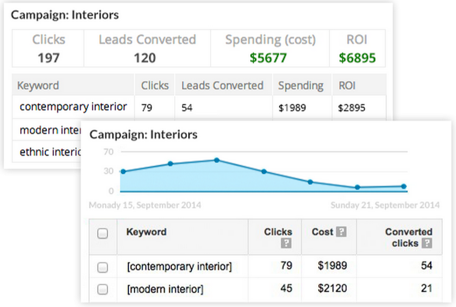 Google Adwords and Zoho CRM - Campaign ROI
