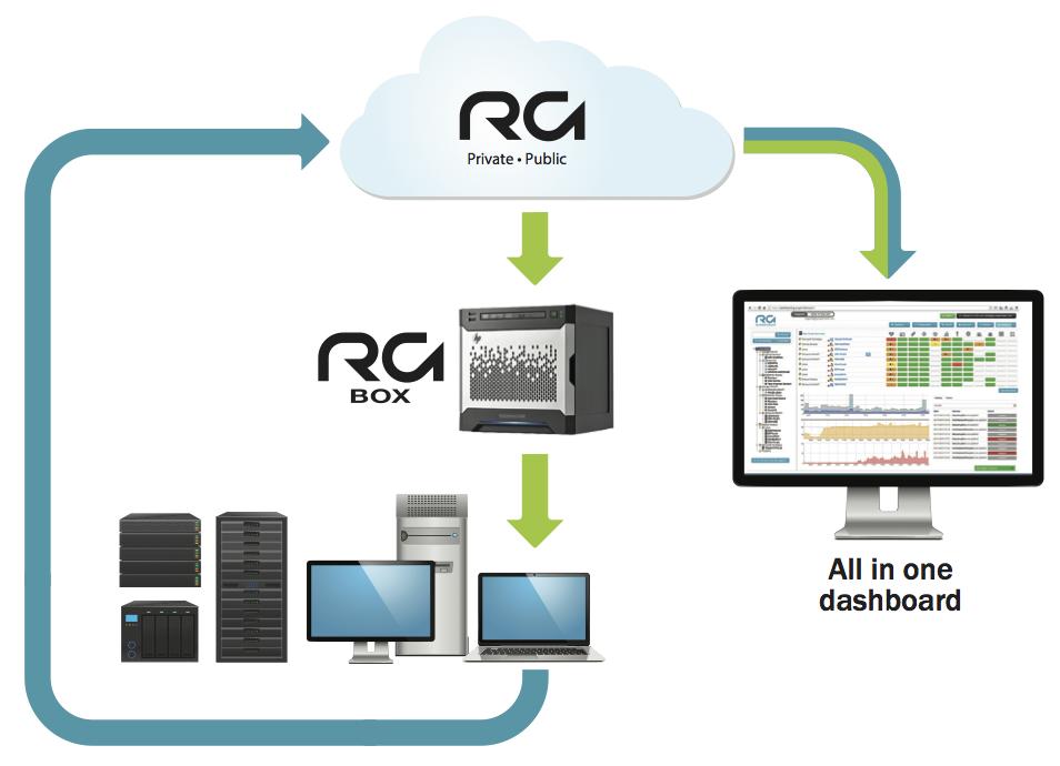 RGBackUp_CloudToBox_EN1
