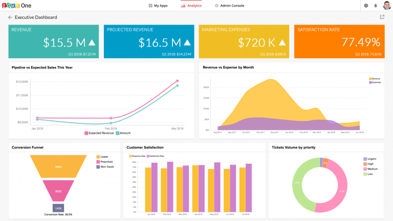 Zoho One Analytics Executive Dashboard